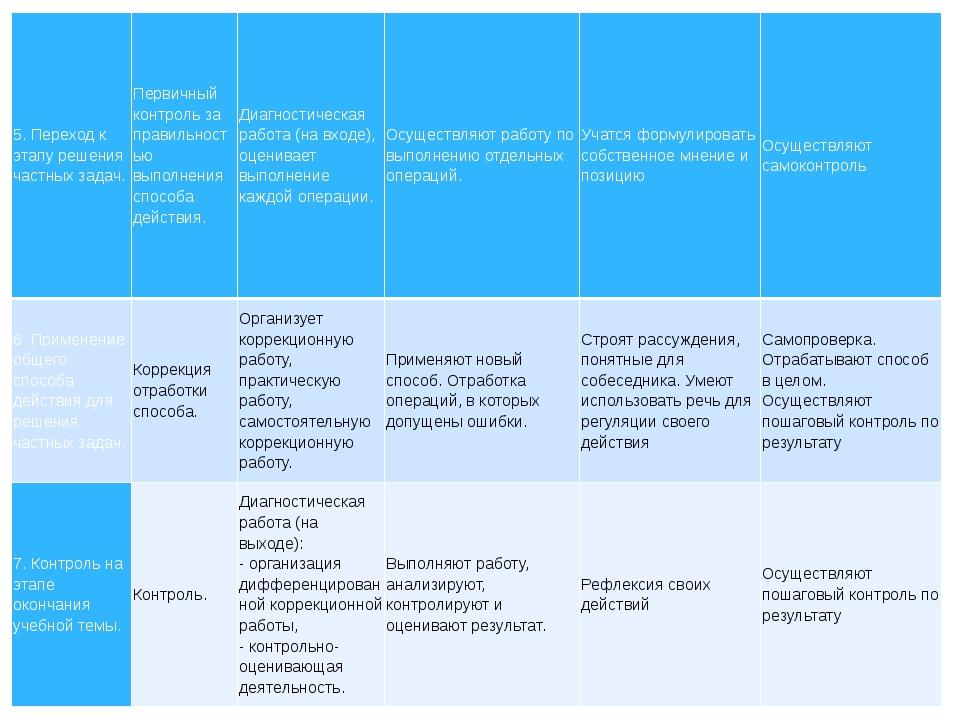 5. Переход к этапу решения частных задач. Первичный контроль за правильность...