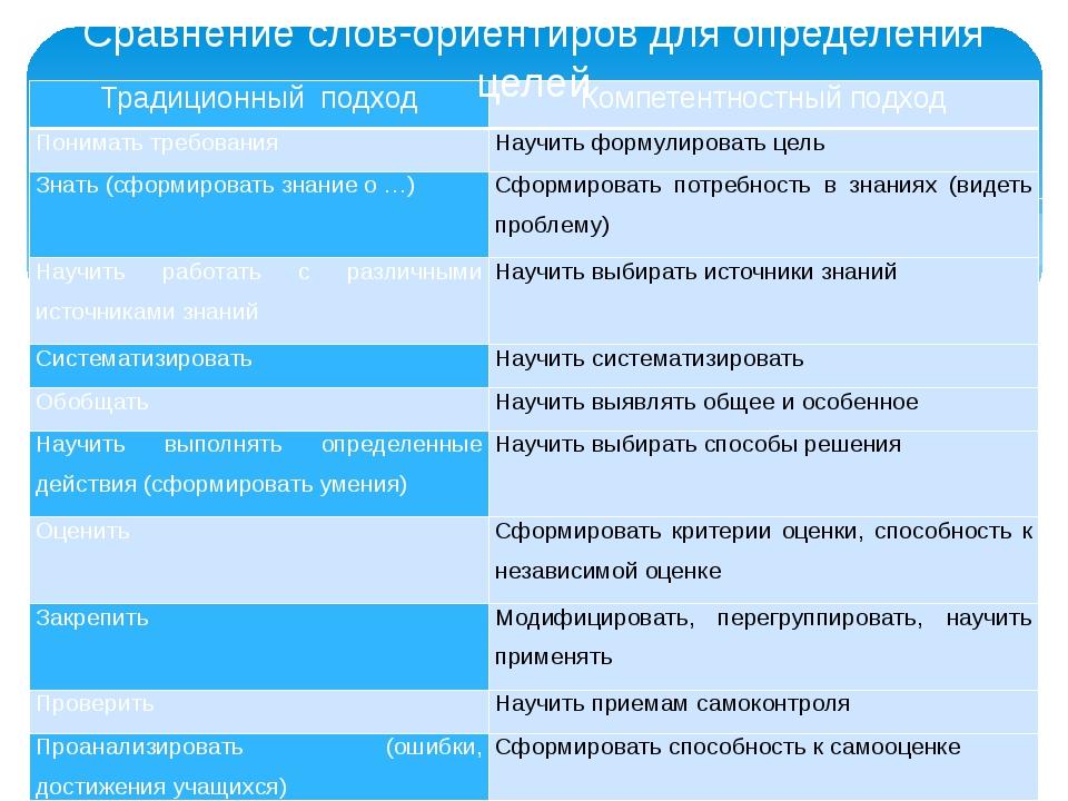 Сравнение слов-ориентиров для определения целей Традиционныйподход Компетентн...