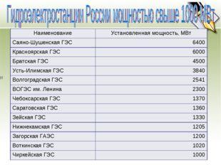 НаименованиеУстановленная мощность, МВт Саяно-Шушенская ГЭС6400 Краснояр