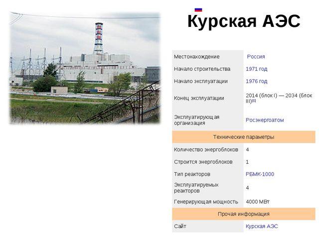 Курская АЭС  МестонахождениеРоссия Начало строительства1971 год Начало э...