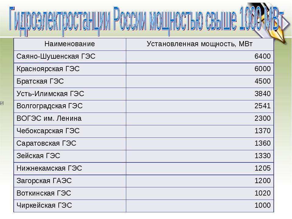 НаименованиеУстановленная мощность, МВт Саяно-Шушенская ГЭС6400 Краснояр...