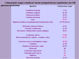 Содержание жира в наиболее часто употребляемых продуктах (на 100 граммов прод