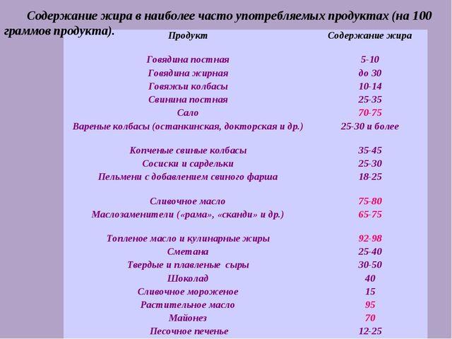 Содержание жира в наиболее часто употребляемых продуктах (на 100 граммов прод...