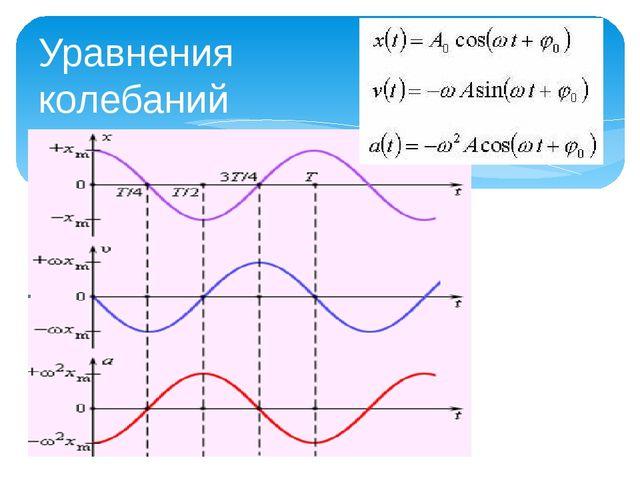 Уравнения колебаний