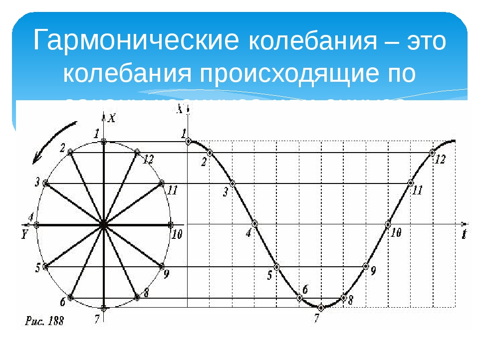 Гармонические колебания – это колебания происходящие по закону косинуса или с...