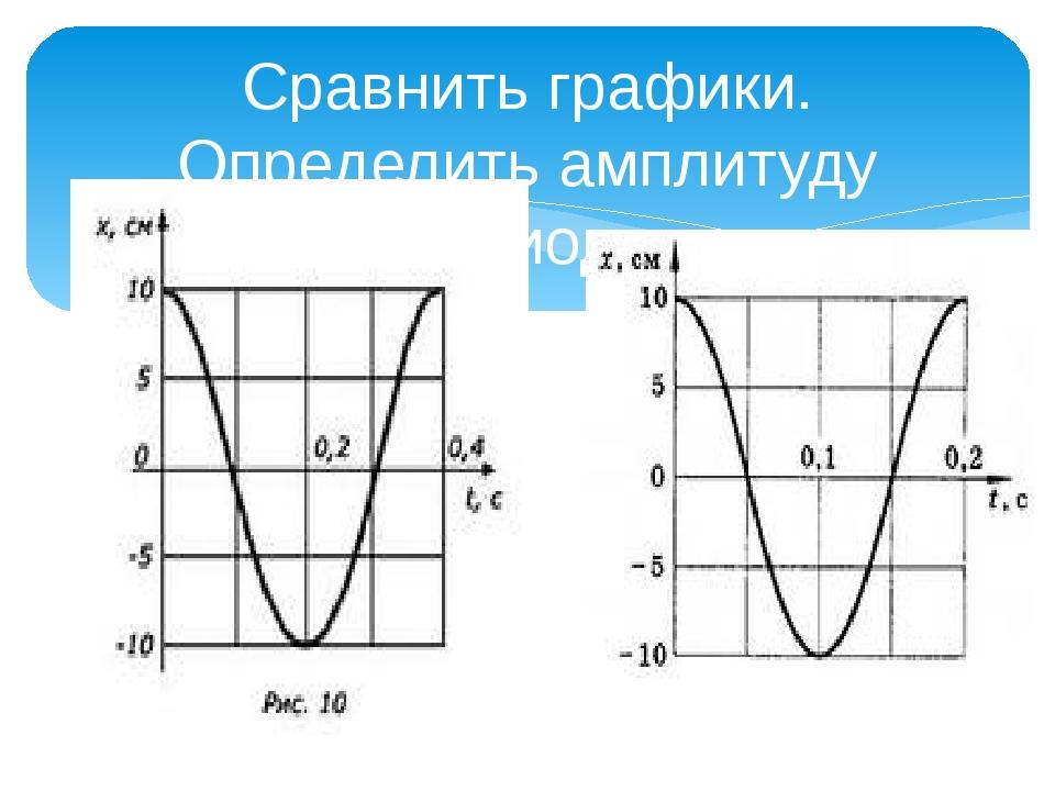 Сравнить графики. Определить амплитуду период .
