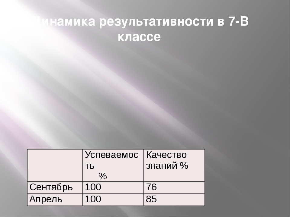 Динамика результативности в 7-В классе Успеваемость % Качество знаний % Сентя...
