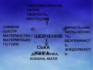 СИСТЕМА ОБРАЗІВ, ТВОРИ, ТВОРЧІСТЬ, МИСТЕЦТВО ВІРНІСТЬ,НІЖНІСТЬ,ЧЕСНІСТЬ, БЕЗ