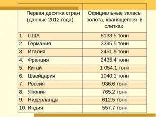 Первая десяткастран (данные 2012 года) Официальные запасы золота,хранящего