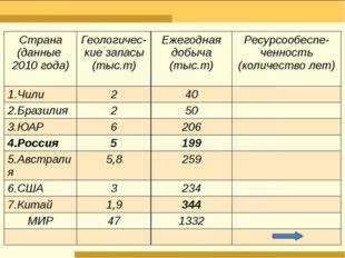 Страна (данные 2010года) Геологичес- кие запасы (тыс.т) Ежегодная добыча (ты