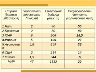Страна (данные 2010года) Геологичес- кие запасы (тыс.т) Ежегодная добыча (тыс