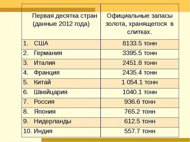 Первая десяткастран (данные 2012 года) Официальные запасы золота,хранящего...