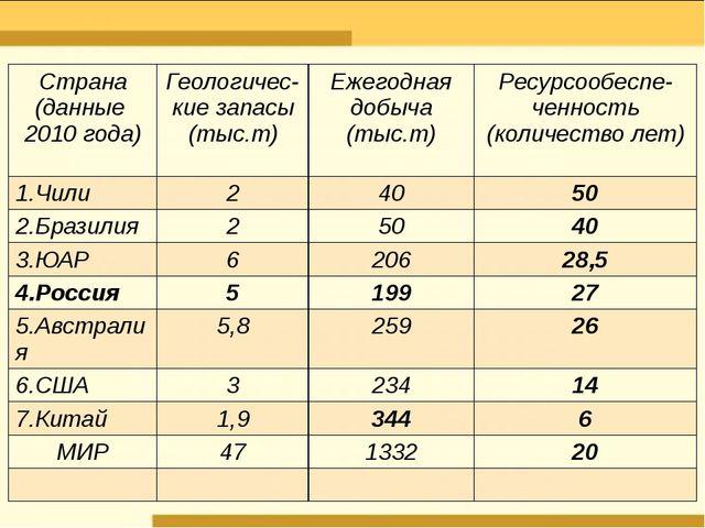 Страна (данные 2010года) Геологичес- кие запасы (тыс.т) Ежегодная добыча (тыс...
