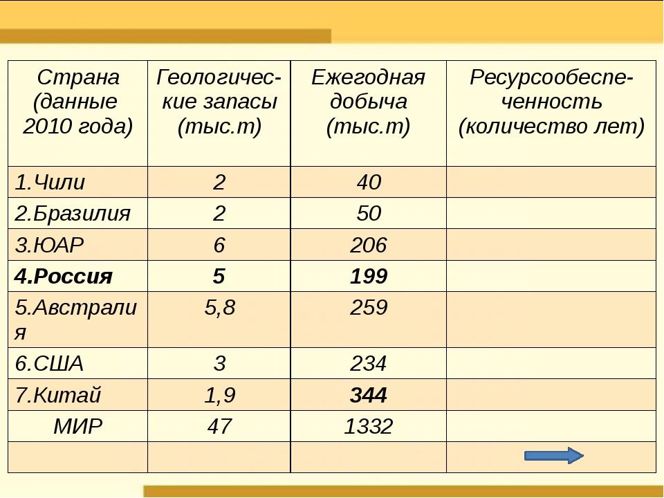 Страна (данные 2010года) Геологичес- кие запасы (тыс.т) Ежегодная добыча (ты...