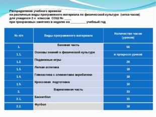Распределение учебного времени на различные виды программного материала по фи