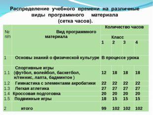 № п/п Вид программного материала Количество часов  Класс 1234 1 О