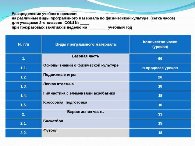 Распределение учебного времени на различные виды программного материала по фи...