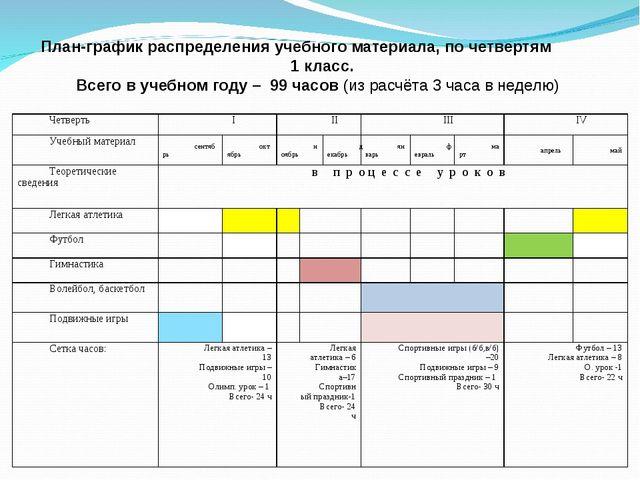 План-график распределения учебного материала, по четвертям 1 класс. Всего в у...