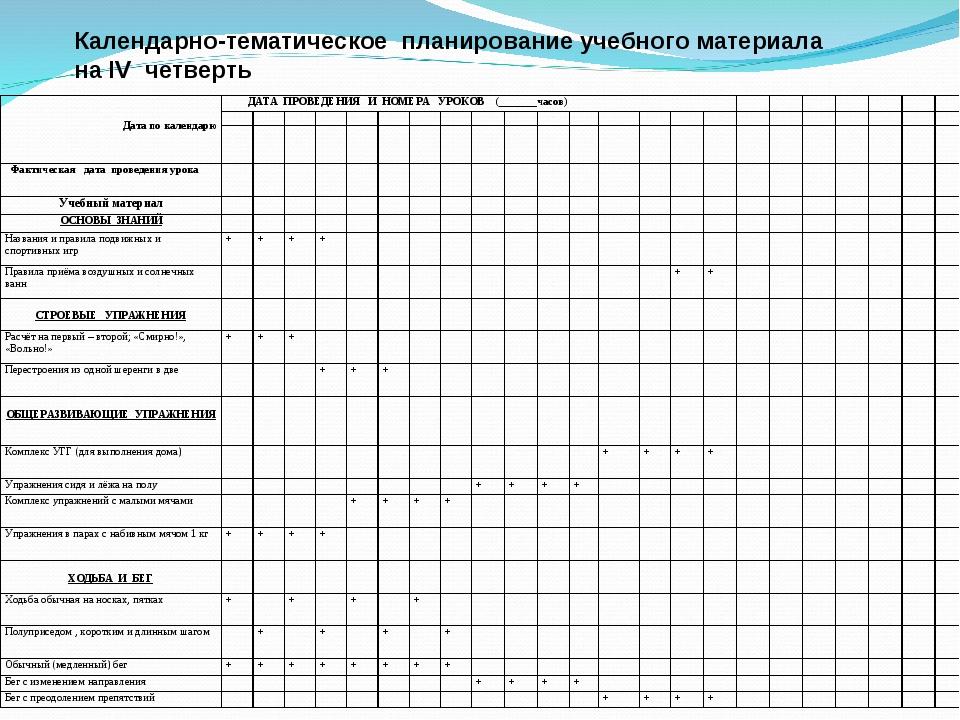 Календарно-тематическое планирование учебного материала на IV четверть   Да...