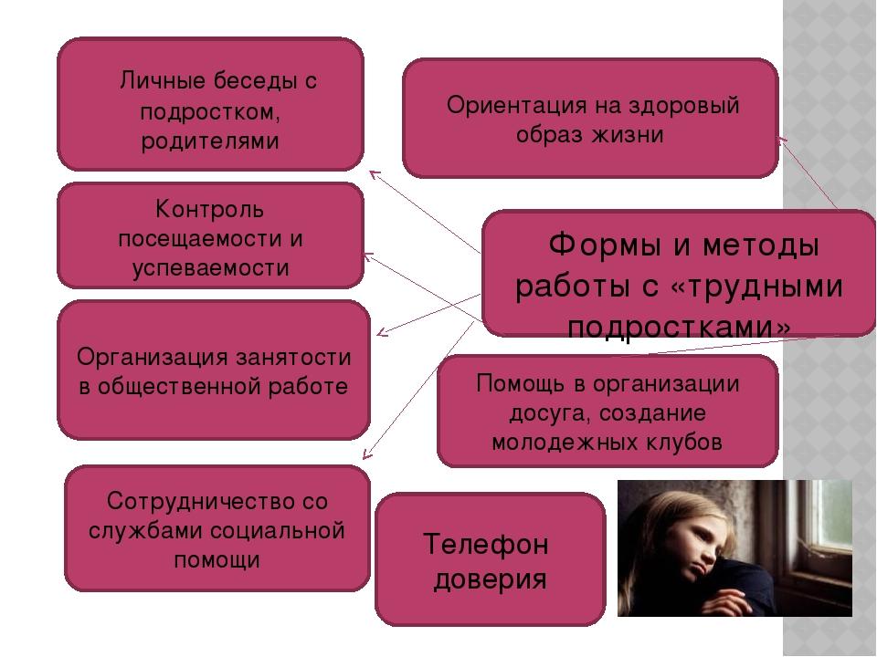 Формы и методы работы с «трудными подростками» Личные беседы с подростком, р...