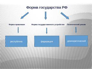 Форма государства РФ Форма правления Форма государственного устройства Полити