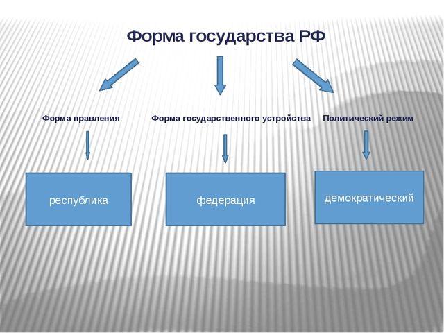 Форма государства РФ Форма правления Форма государственного устройства Полити...