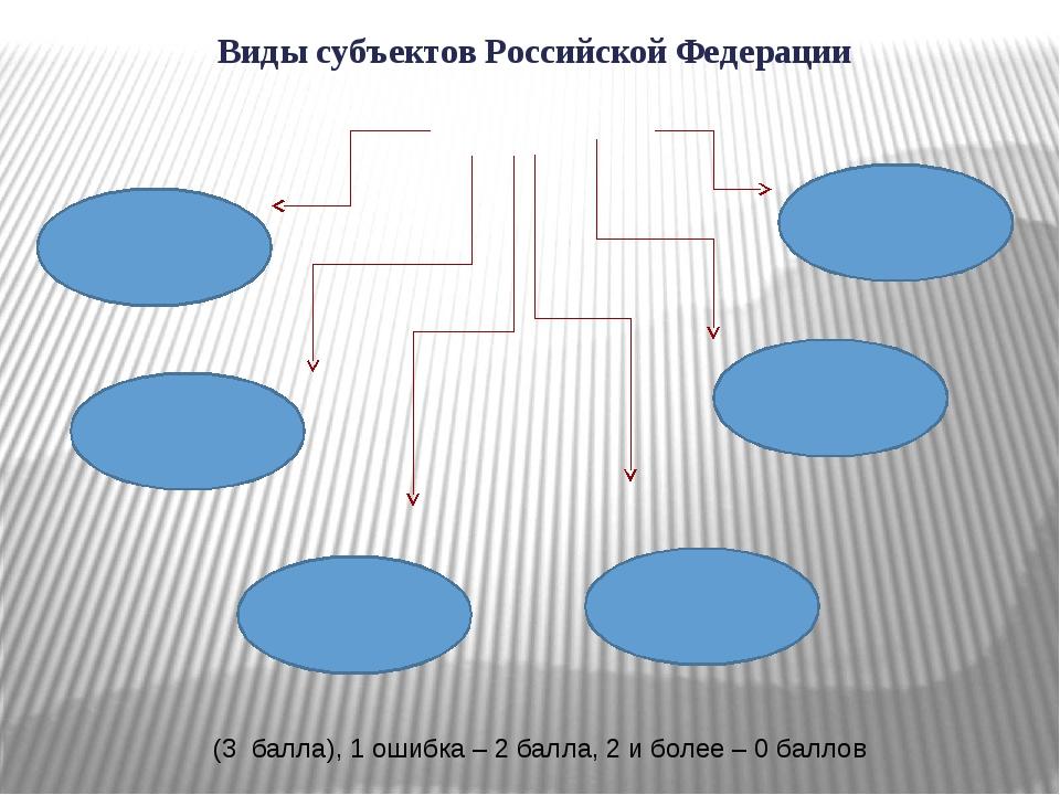 Виды субъектов Российской Федерации (3 балла), 1 ошибка – 2 балла, 2 и более...