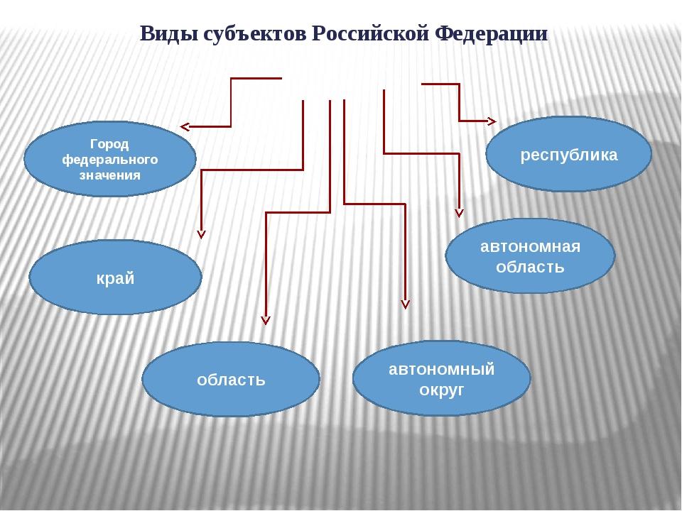 Виды субъектов Российской Федерации Город федерального значения край область...