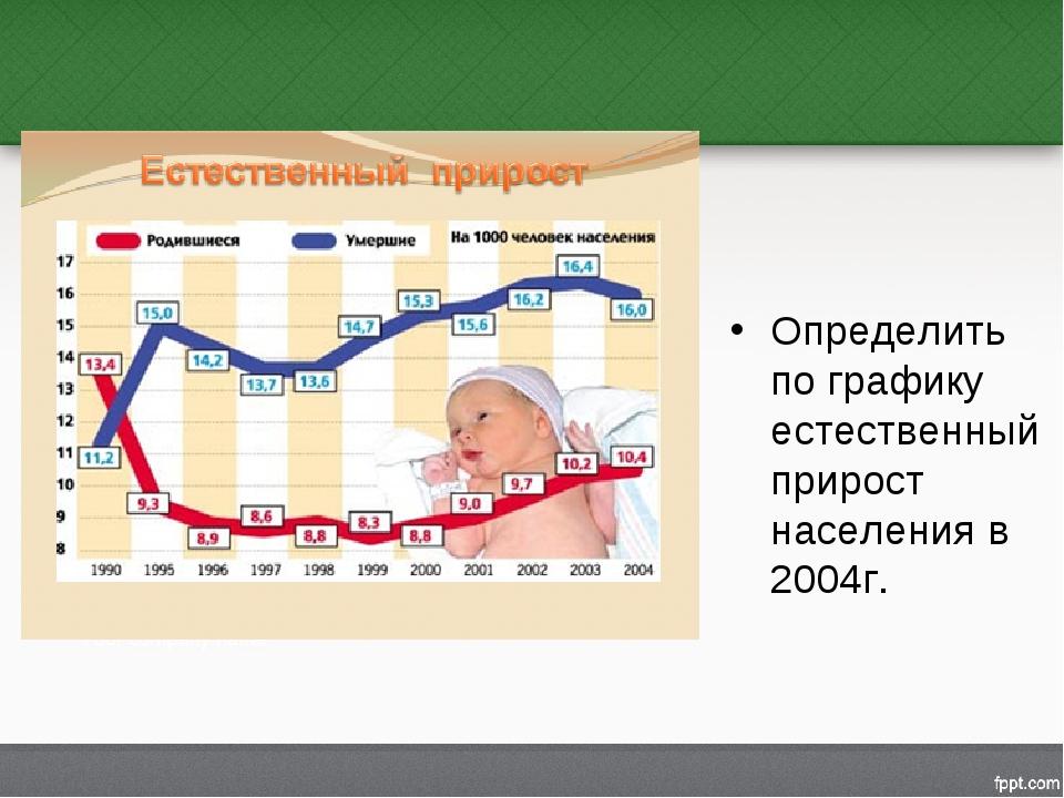 Определить по графику естественный прирост населения в 2004г.