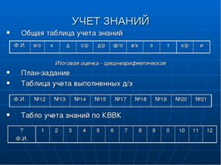 УЧЕТ ЗНАНИЙ Общая таблица учета знаний Итоговая оценка - среднеарифметическое