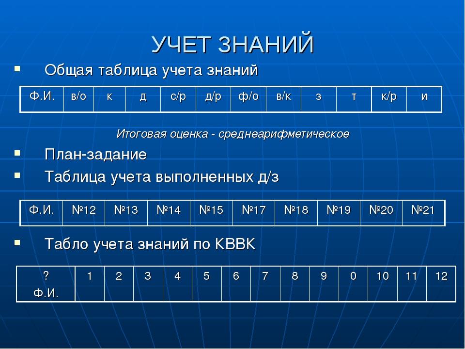 УЧЕТ ЗНАНИЙ Общая таблица учета знаний Итоговая оценка - среднеарифметическое...
