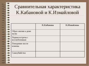Сравнительная характеристика К.Кабановой и К.Измайловой
