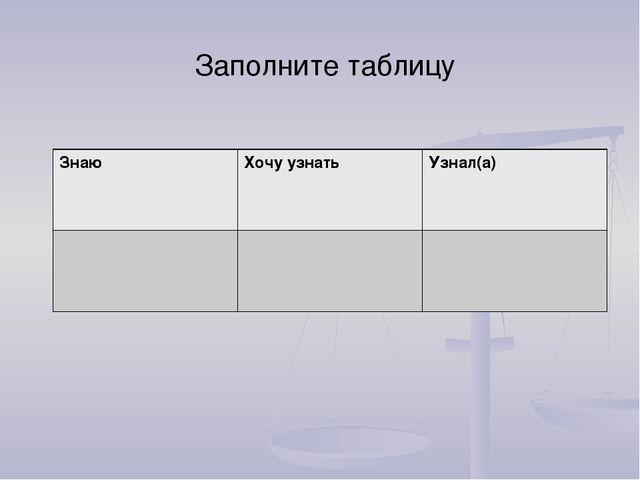 Заполните таблицу ЗнаюХочу узнатьУзнал(а)