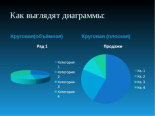 Как выглядят диаграммы: Круговая(объёмная) Круговая (плоская)