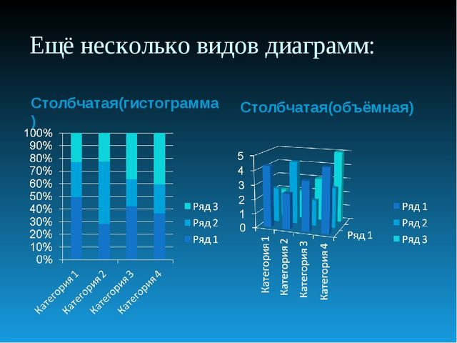 Ещё несколько видов диаграмм: Столбчатая(гистограмма) Столбчатая(объёмная)