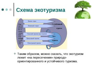 Схема экотуризма Таким образом, можно сказать, что экотуризм лежит «на пересе