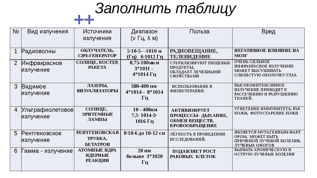 билеты шкала электромагнитных волн таблица 11 класс заполненная настали