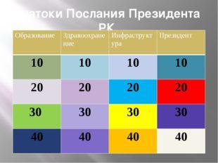 Какими языками должны владеть выпускники школ? Казахским, русским и английск