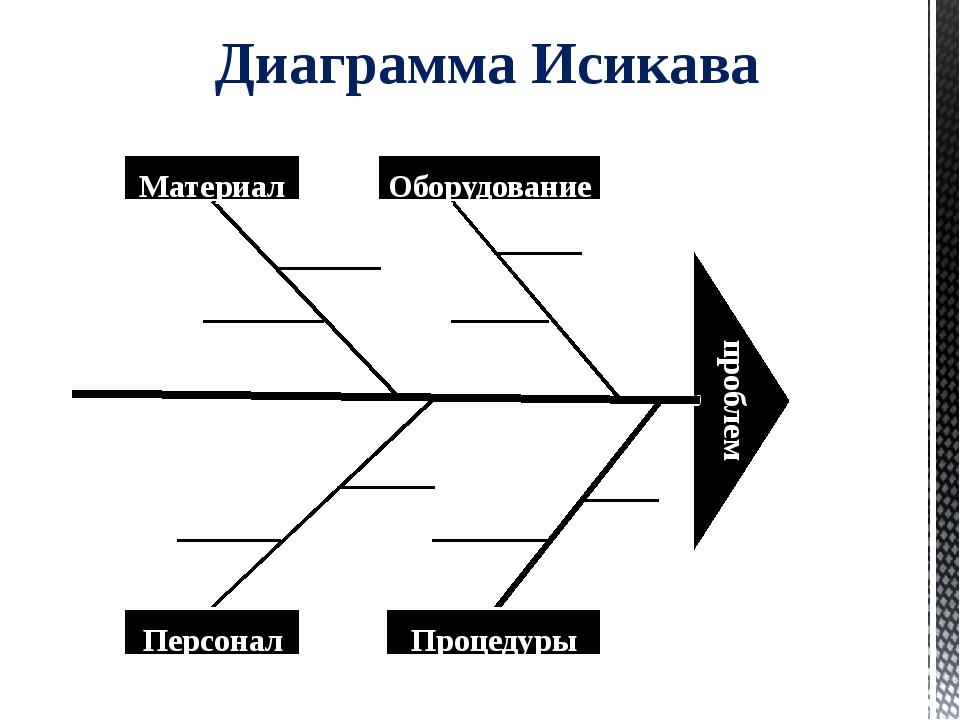 Критерии принятия решения наименьшие затраты; максимизация объемов производст...
