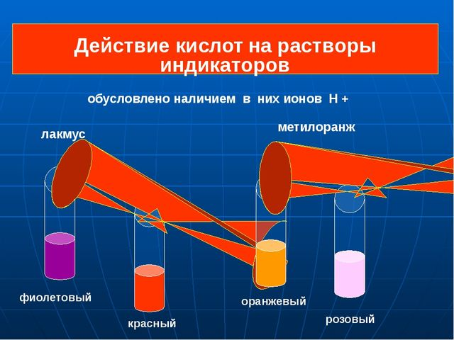 Действие кислот на растворы индикаторов фиолетовый красный оранжевый розовый...