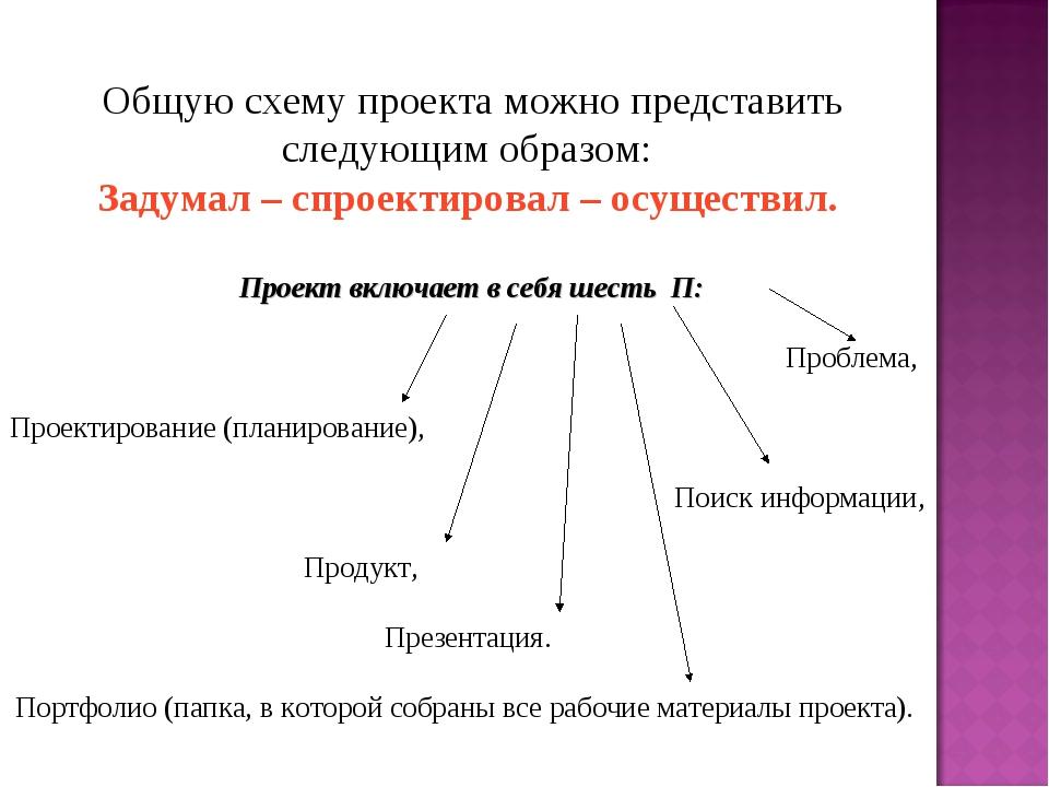 Общую схему проектаможно представить следующим образом: Задумал – спроектир...
