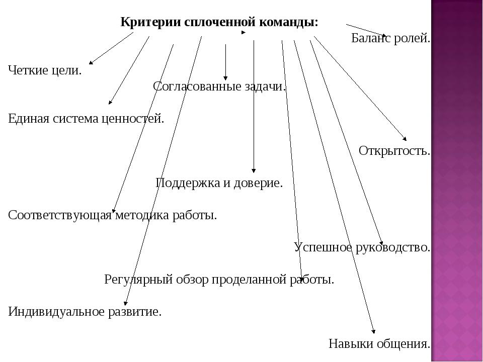Критерии сплоченной команды: Баланс ролей. Четкие цели. Согласованные задачи...