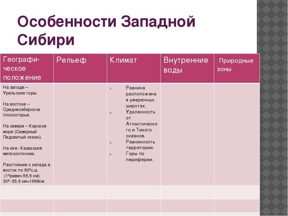 Особенности Западной Сибири Географи-ческоеположение Рельеф Климат Внутренние...