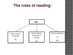 The rules of reading: