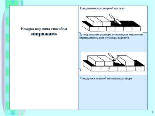 * Кладка кирпича способом «вприжим»1) подготовка растворной постели 2) подгр