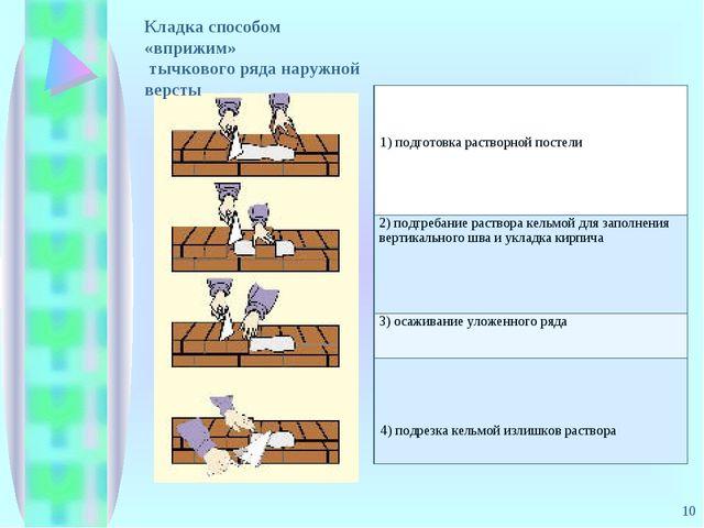 * Кладка способом «вприжим» тычкового ряда наружной версты 1) подготовка раст...