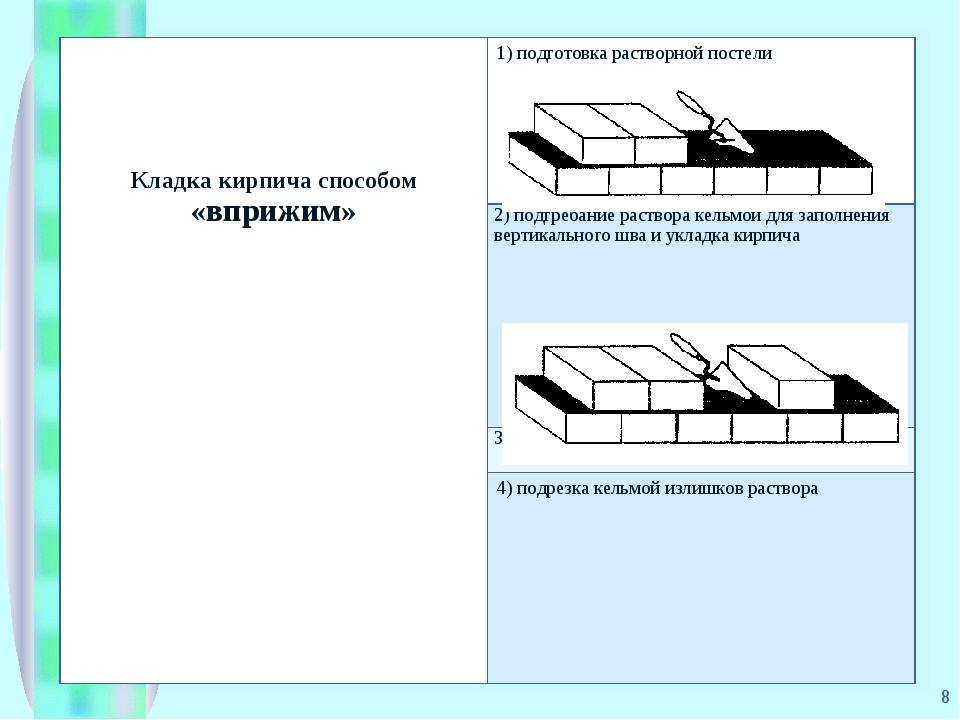 * Кладка кирпича способом «вприжим»1) подготовка растворной постели 2) подгр...