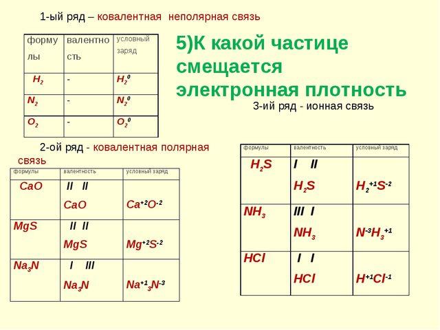 1-ый ряд – ковалентная неполярная связь 2-ой ряд - ковалентная полярная связь...