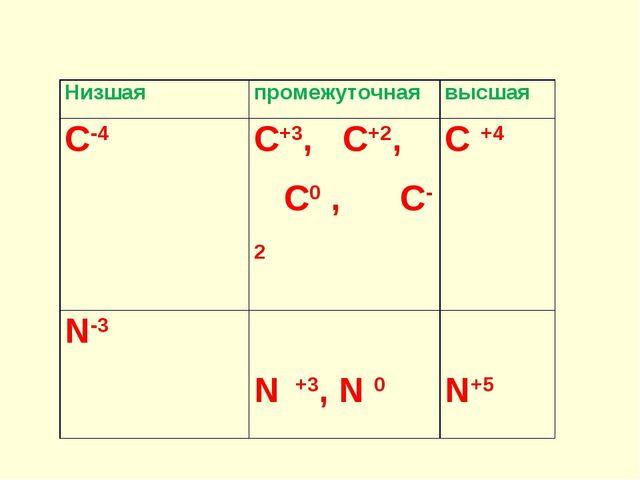 Низшая промежуточнаявысшая С-4С+3, С+2, С0 , С-2C +4 N-3  N +3, N 0 N+5