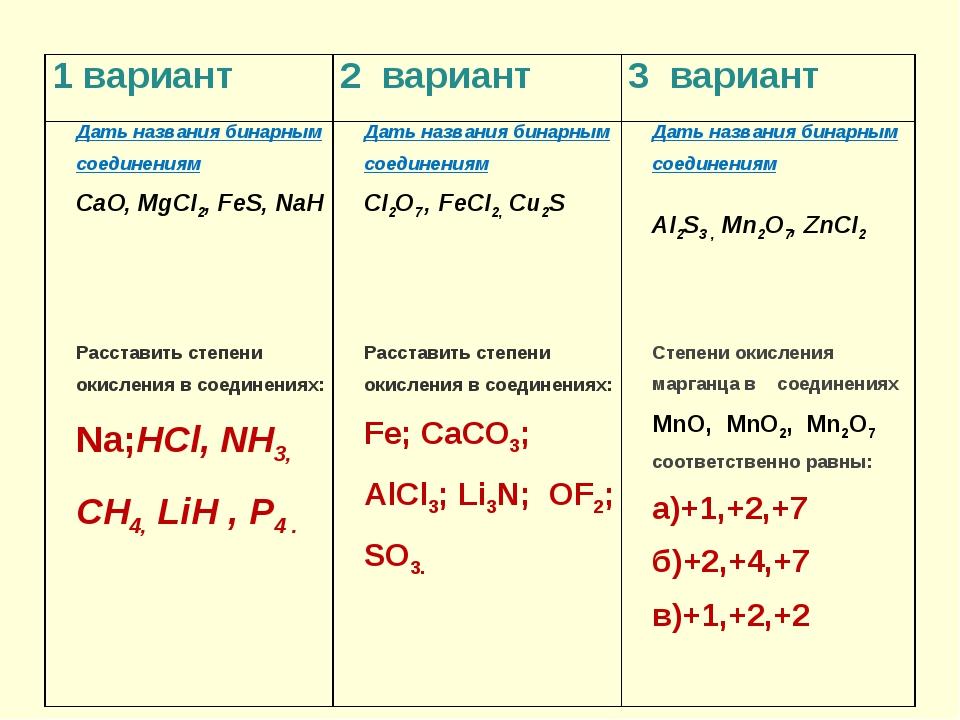 1 вариант2 вариант3 вариант Дать названия бинарным соединениям CaO, MgCl2,...